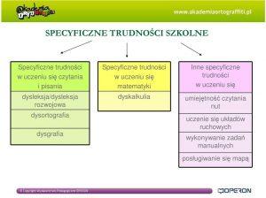 Kolorowy schemat przedstawiający specyficzne trudności szkolne